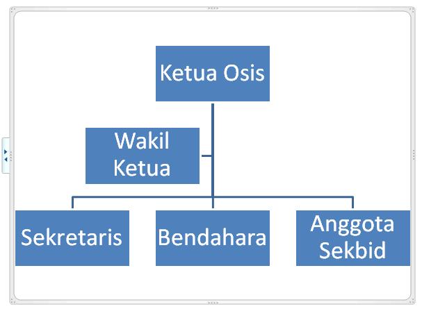 cara membuat struktur organisasi