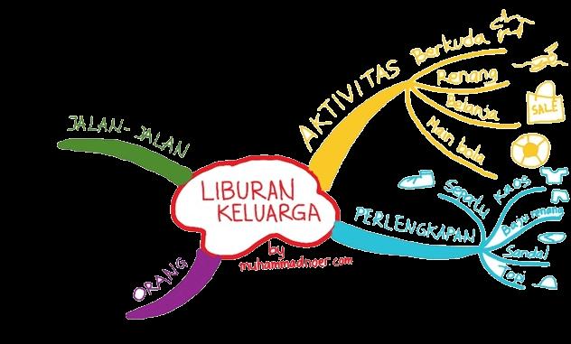 cara membuat mind map