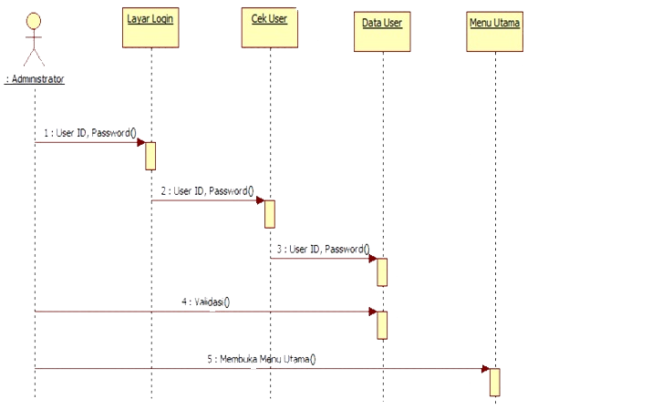 cara membuat sequence diagram
