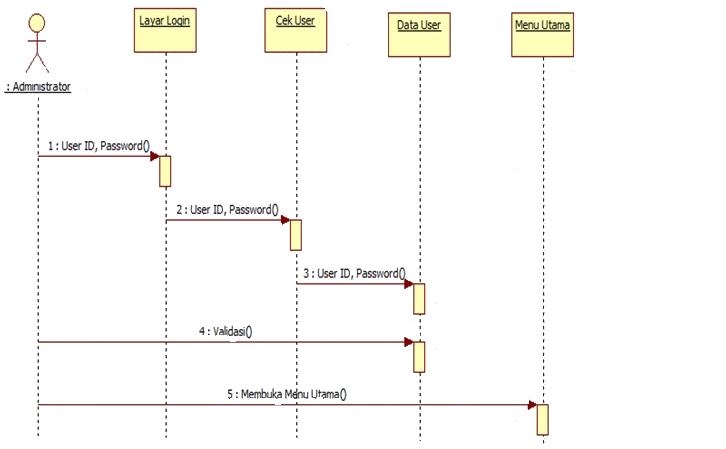 cara membuat sequence diagram