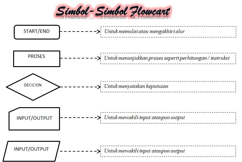 cara membuat flowchart