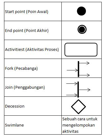 cara membuat activity diagram